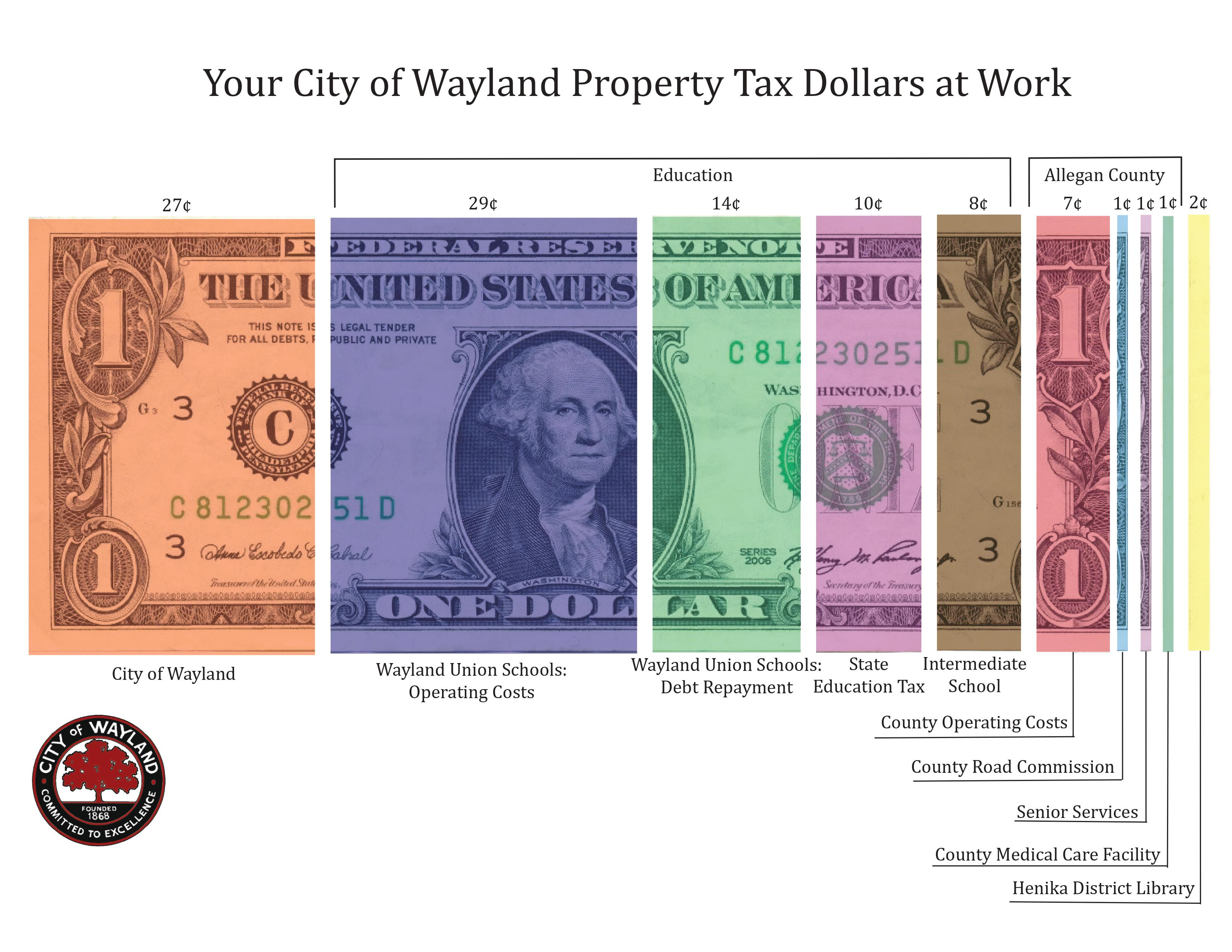 A dollar bill broken into sections, showing in cents how much of your property taxes go to different areas. In the City of Wayland, 27 cents go to the City itself, 61 cents to education (including 29 cents for Wayland Union Schools Operating Costs, 14 cents for Wayland Union Schools Debt Repayment, 10 cents for State Education Tax and 8 cents for the Intermediate school), 10 cents go to Allegan County (including 7 cents for County Operating Costs, and 1 cent each for the County Road Commission, Senior Services, and County Medical Care Facility), and 2 cents for the Henika District Library.